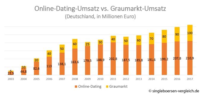 Online-dating für 3 jahre