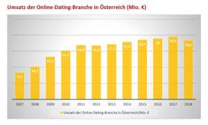 umsatz online dating österreich